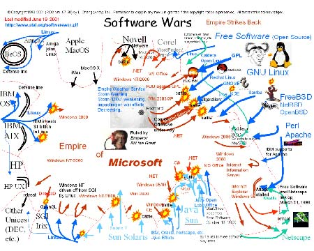 SoftwareWar