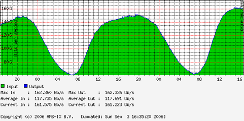 AMS-IX Traffic Statistics (Daily graph)