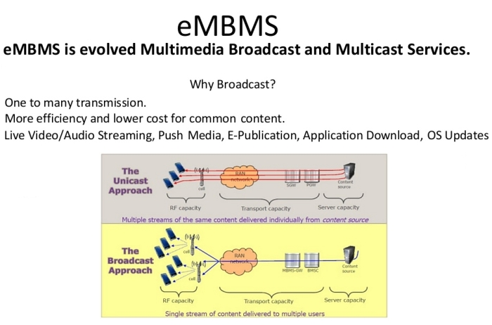 eMBMS (evolved Multimedia Broadcast Multicast Service)