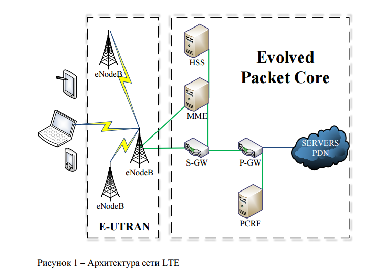 epc and 4g packet networks pdf
