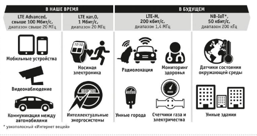 Решения LTE-Machine и Narrow Band Internet of Things
