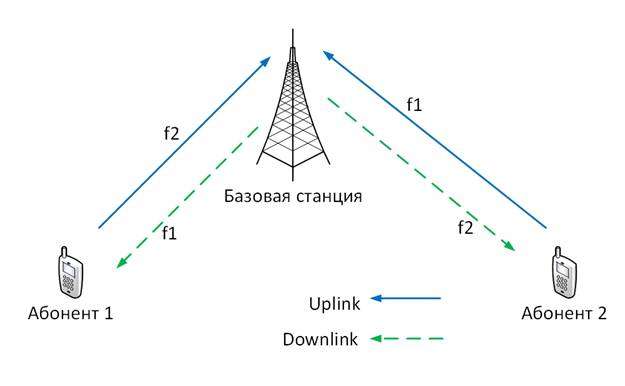 Принцип работы New Full Duplex