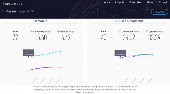 "В рейтинге Speedtest Global Index Россия - ""скромный середнячок"""